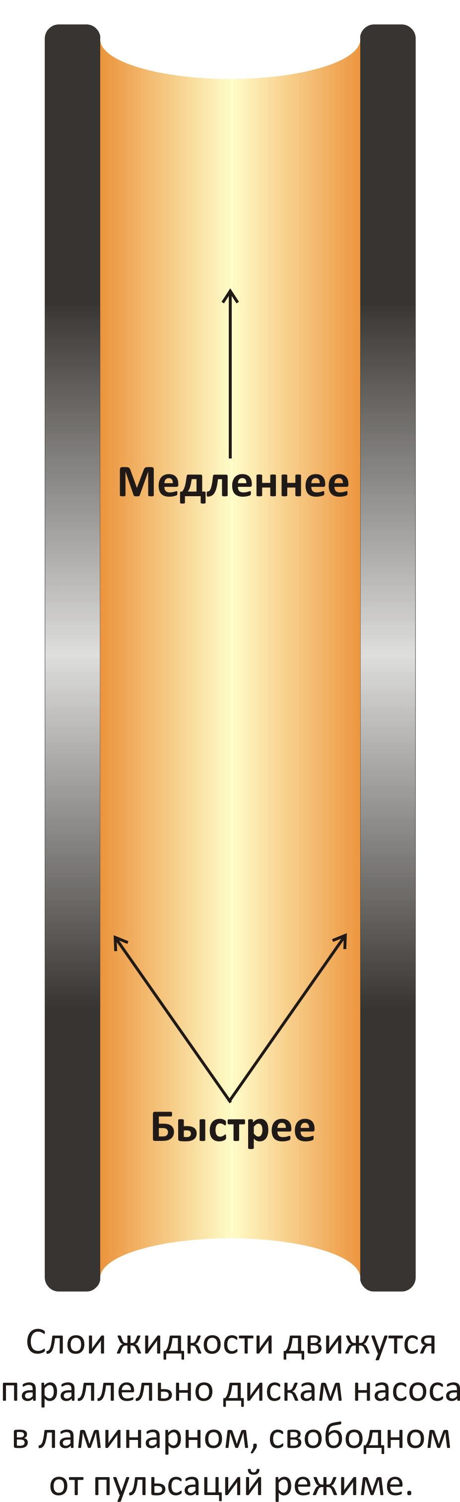Центробежный дисковый насос.