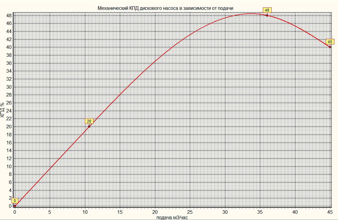 График зависимости механического КПД дискового насоса Теслы от подачи.