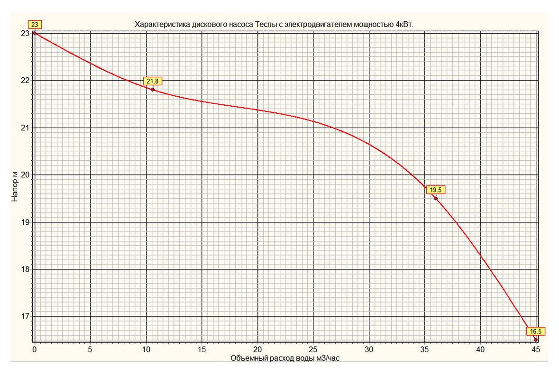 Напорная характеристика дискового насоса Теслы. График