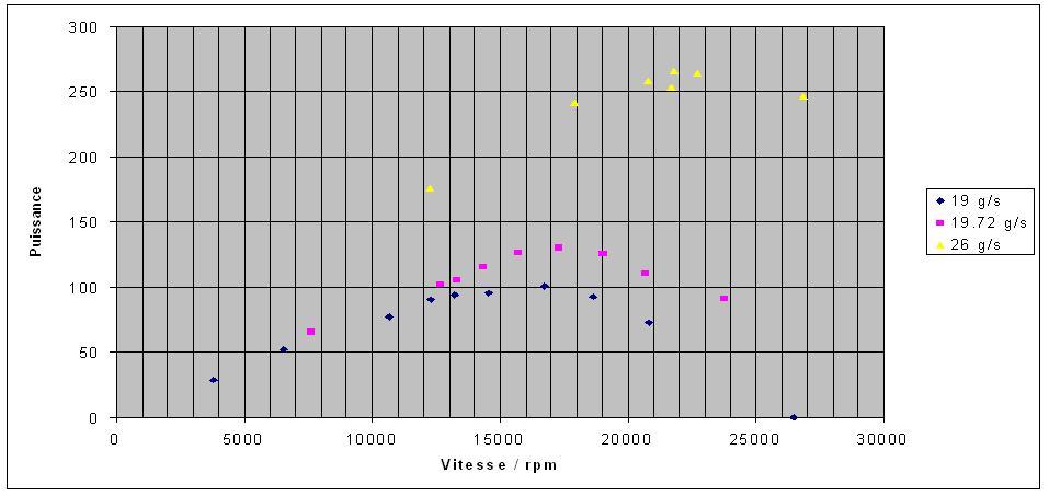 График зависимости мощности от массового расход воздуха дисковой турбины Тесла.
