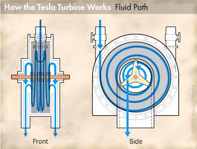 Течение рабочего тела в турбине Тесла